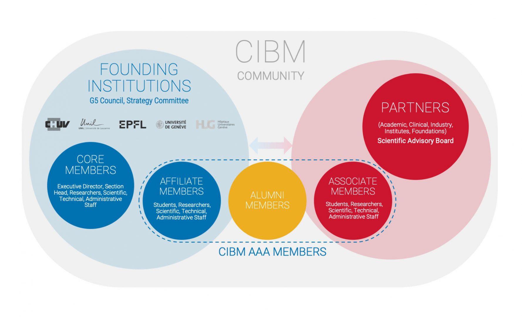 CIBMCommunity