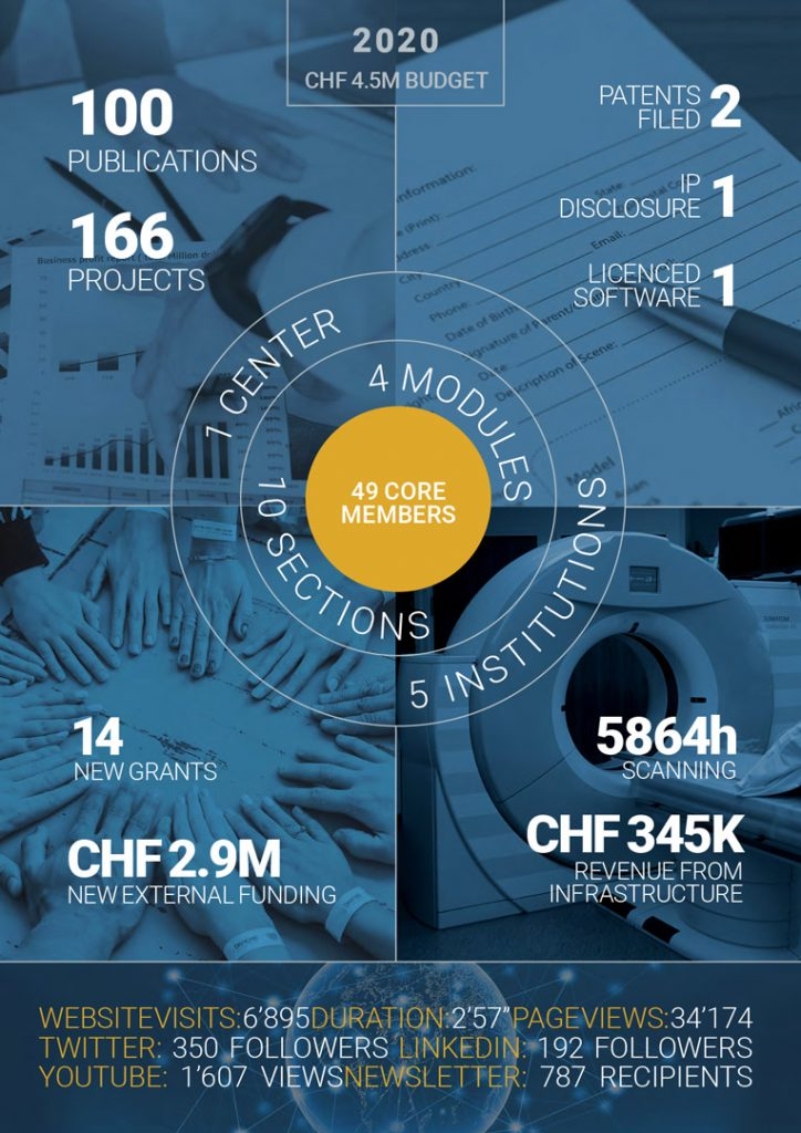 CIBM_in-numbers